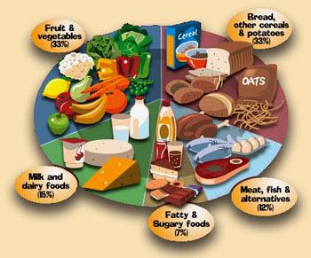 balanced-diet-chart-for-children